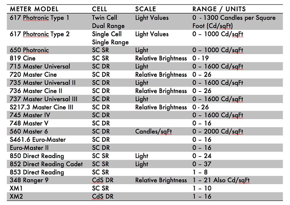 Table of light units on Weston Exposure Meters