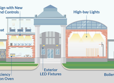 Schools Cut Energy Cost up to 80% to fund STEM