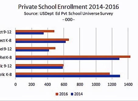 Private Schools 1st, Catholic Schools 2d, Public Schools Last in K-12 Rankings