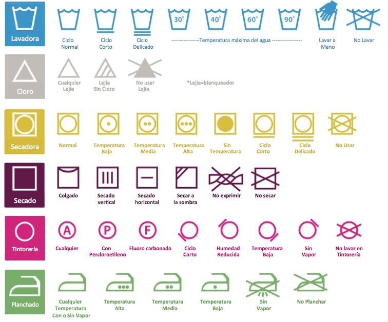 Instruciones de etiquetas de lavado de la ropa, lavadora, cloro, secadora, secado, plancado.