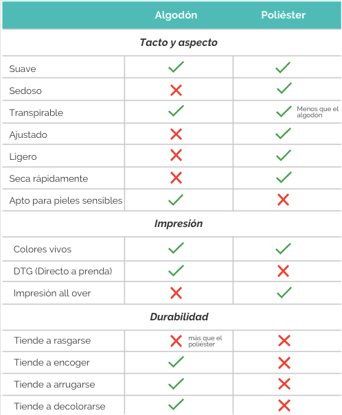 Dexcripcion de las diferencias sobre el algodón y poliéster en la ropa.
