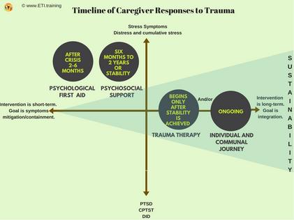 Timeline in response to trauma