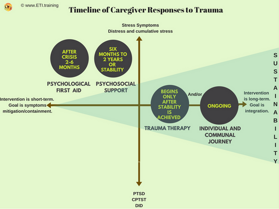 Timeline in response to trauma