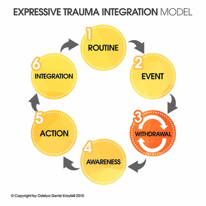 ETI Roadmap after trauma