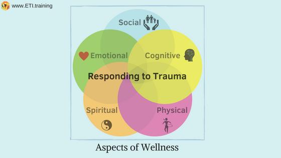 Aspects of Wellness