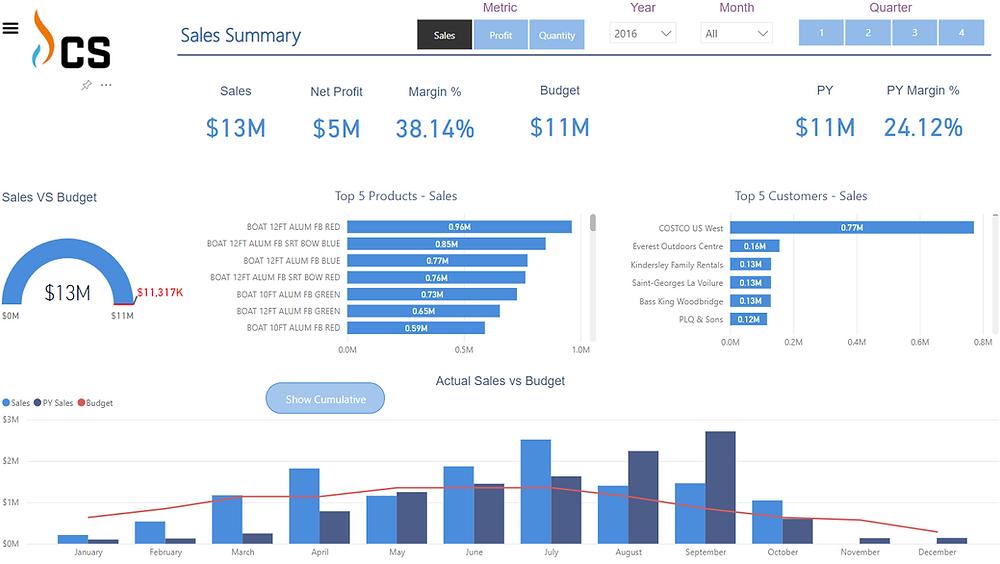 Screenshot of Power BI dashboard showing sales data