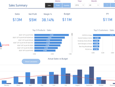 So, What's All the Fuss About Power BI?