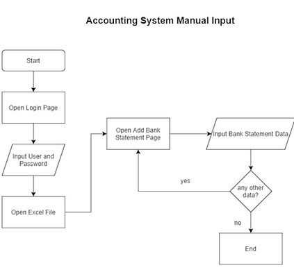 Accounting System Manual Input.jpg