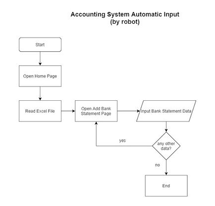 Accounting System Automatic Input.jpg