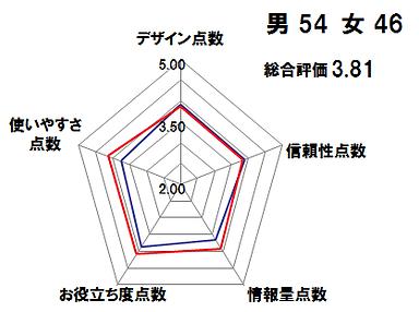 アンケート分析グラフ
