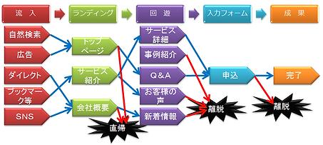 サイトの内容のユーザー行動遷移図