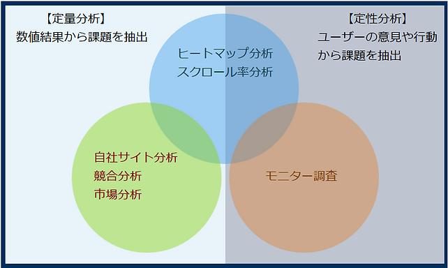 分析サービスの内容を表現した図