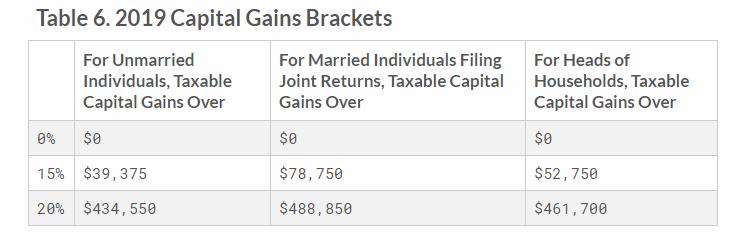 2019 Capital Gains Tax Rates
