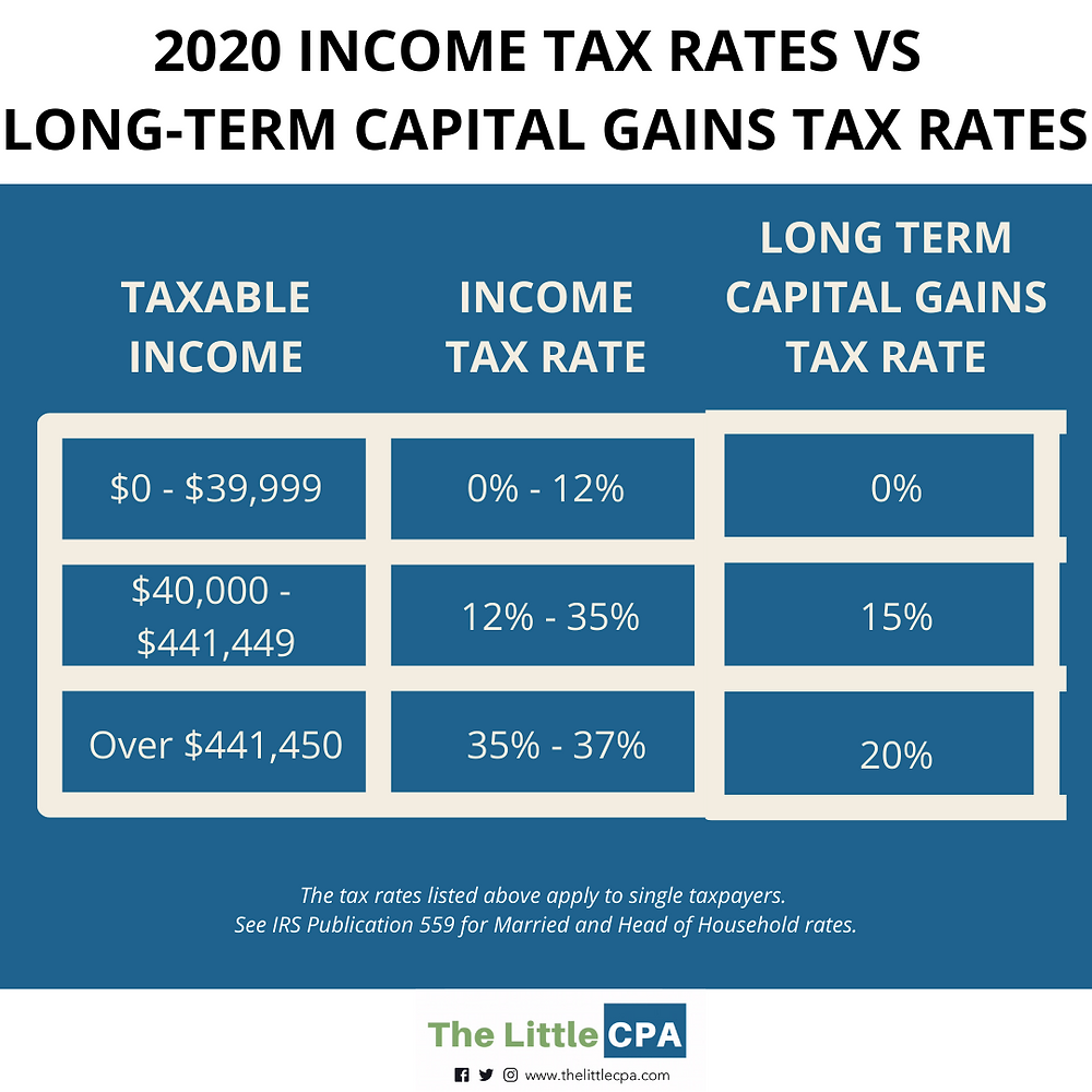 2020, capital gains tax rates, individual tax rates