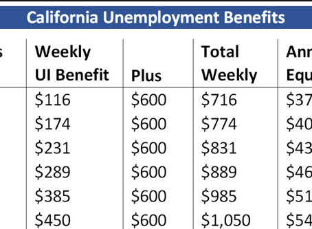UI BENEFITS NOW INCLUDE ADDITIONAL $600 PER WEEK