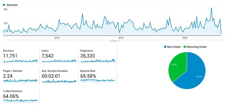 financial-advisor-marketing-case-study-Google-Analytics.png