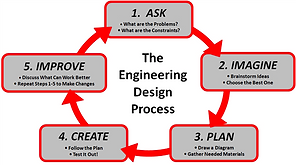 engineering process.png