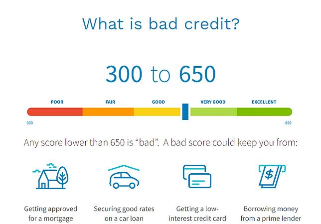 Bad Credit Score.png