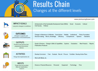 De-Mystifying the Results Chain
