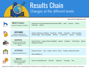 Results Chain