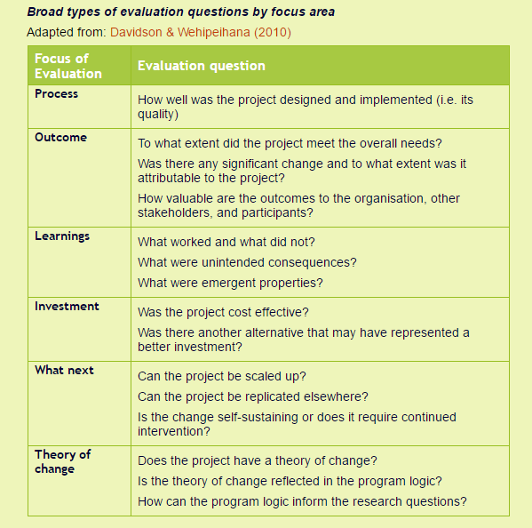 It Is No Secret 10 Steps To Design A Monitoring And Evaluation M E System