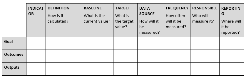 How To Design A Monitoring And Evaluation M E System
