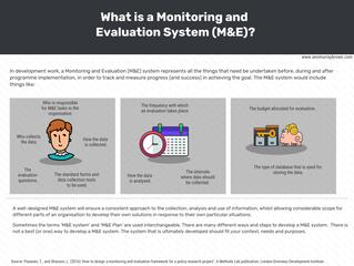 Back to Basics: Monitoring and Evaluation System Explained