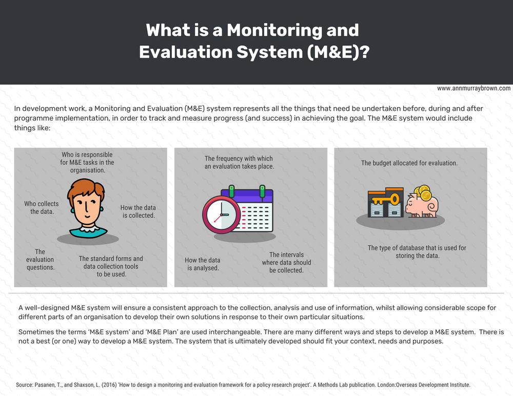 Back To Basics Monitoring And Evaluation System Explained
