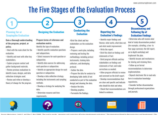5 Stages of the Evaluation Process