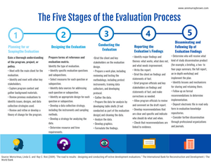 Five Stages of the Evaluation Process