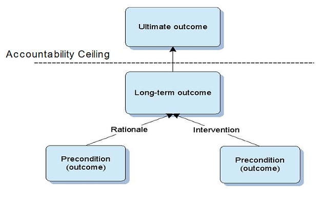 What Is This Thing Called Theory Of Change Ann Brown