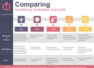 Monitoring, Evaluation and Audit: Are they the same thing?