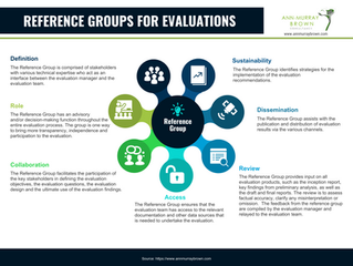 Are Reference Groups for Evaluations Still Relevant?
