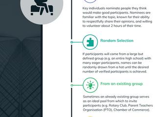 Recruitment of Focus Group Participants