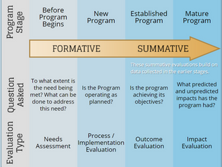 Exploring Formative and Summative Evaluations