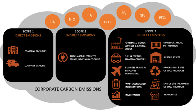 PLANETARY BOUNDARY #1 CLIMATE CHANGE: Scope 3 carbon emissions -  time to measure our full impact
