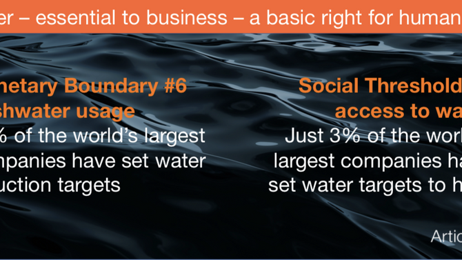 PLANETARY BOUNDARY #6 FRESHWATER USAGE: The impact of corporate water use