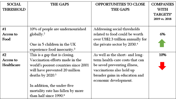 SOCIAL THRESHOLDS #1-12: It's time to mind the gap in pursuit of social justice