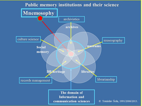 Public Memory Institutions and Their Science