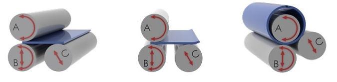 Принципиальная схема работы вальцов серии BIP Biko