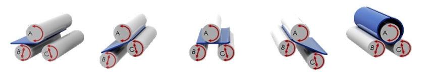 Принципиальная схема работы вальцов серии B3 BIKO