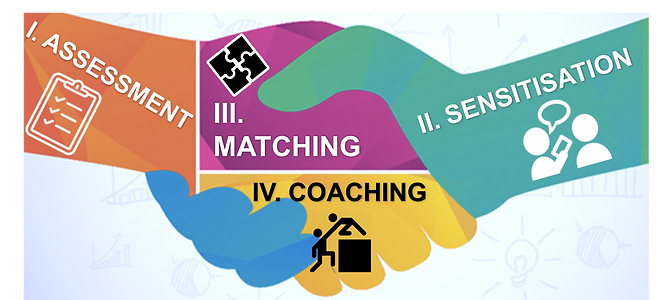 Job Coaching Model: (1) assessmnt; (2) sensitisaion; (3) Matchng; (4) Coachig