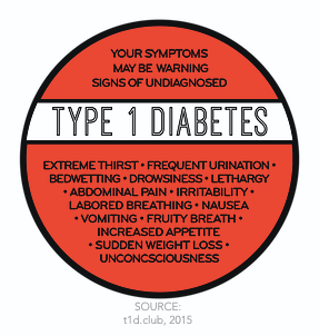 What is T1D.png