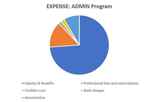 Admin expense pie chart .jpg