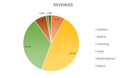 operations revenues .jpg