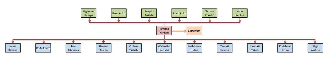 Tōyama Kanken