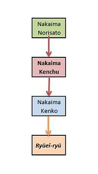 Nakaima Kenchu
