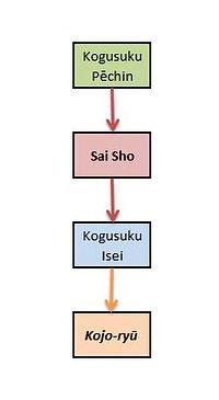 Sai Shoi