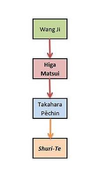 Higa Matsui