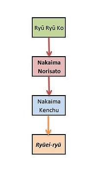 Nakaima Norisato
